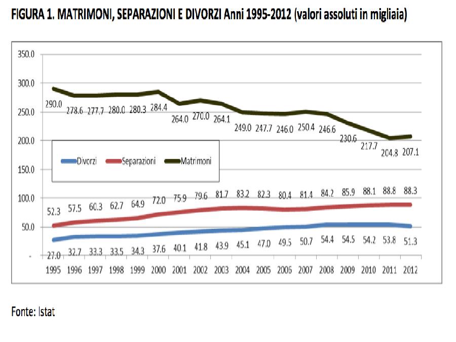 Grafico statistiche divorzi